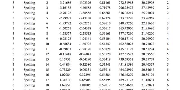 Naplan Analysis Spreadsheet Inside Understanding The Limitations Of Naplan – Richard Olsen's Blog