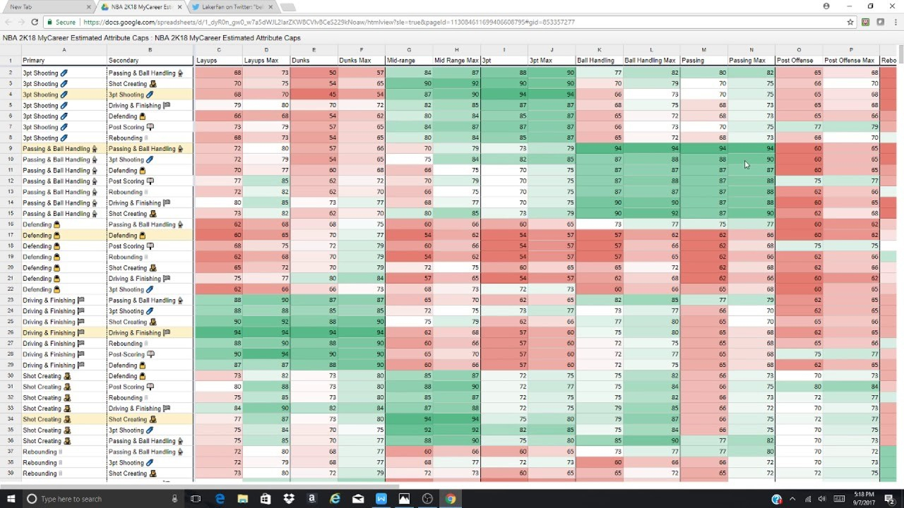 Nba 2K18 Archetypes Spreadsheet Within Nba8 Archetypes Spreadsheet Attributes Best Archetype Dual Reddit