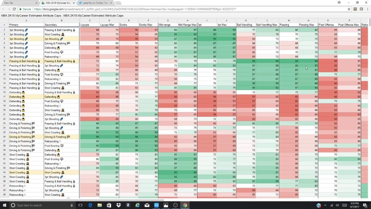 Nba 2K18 Archetypes Spreadsheet within Nba8 Archetypes Spreadsheet Attributes Best Archetype Dual Reddit