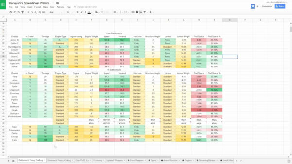 Nba 2K18 Badges Spreadsheet Throughout Nba 2K18 Badges Spreadsheet Luxury Examples Archetypes Archetype