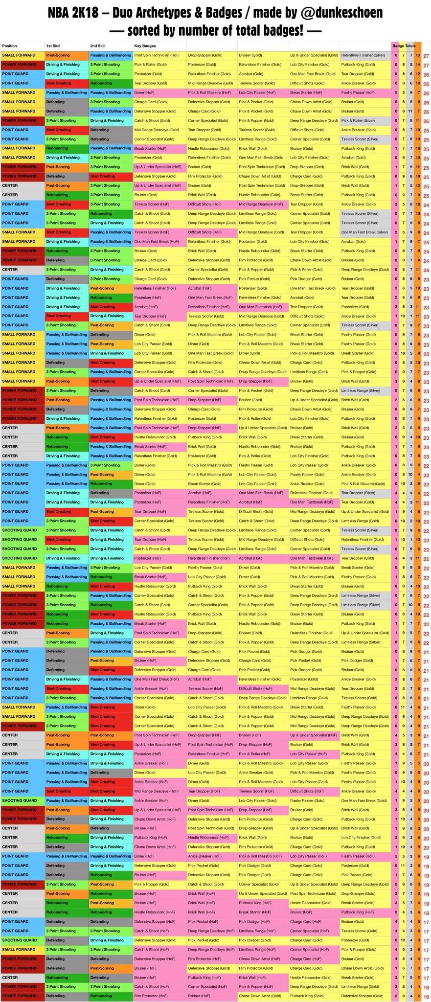 Nba 2K18 Badges Spreadsheet Throughout Updated Nba2K18 Archetype List Via @dunkeshoen : Nba2K