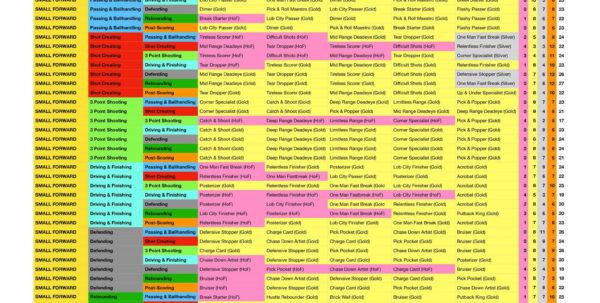 Nba 2K19 Badges Spreadsheet In Nba 2K18 Mycareer: Best Builds And Archetypes