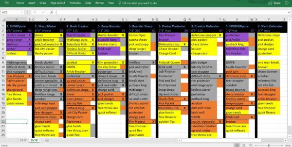 Nba 2K19 Badges Spreadsheet Pertaining To Ocd Spreadsheet I Made To Keep Track Of My Badges/players : Nba2K Nba 2K19 Badges Spreadsheet Google Spreadsheet