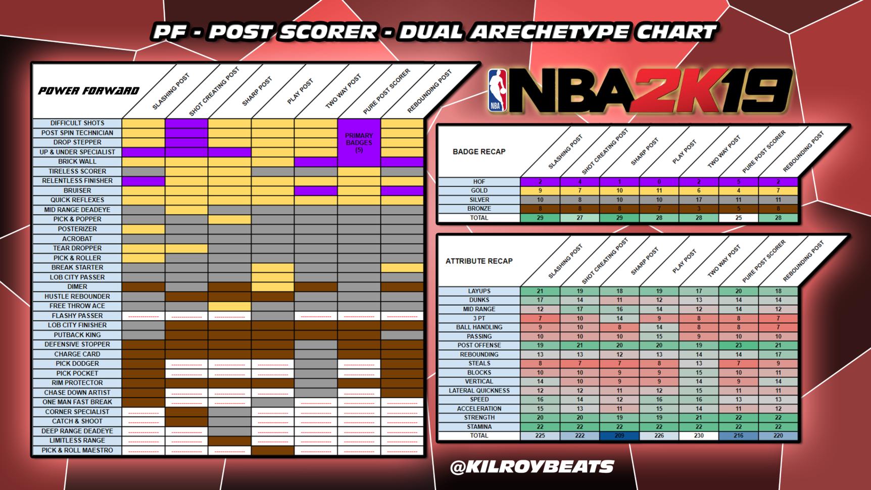 Nba 2K19 Badges Spreadsheet With Regard To Nba 2K19  Power Forward  Post Scorer Primary Dual Archetype Chart