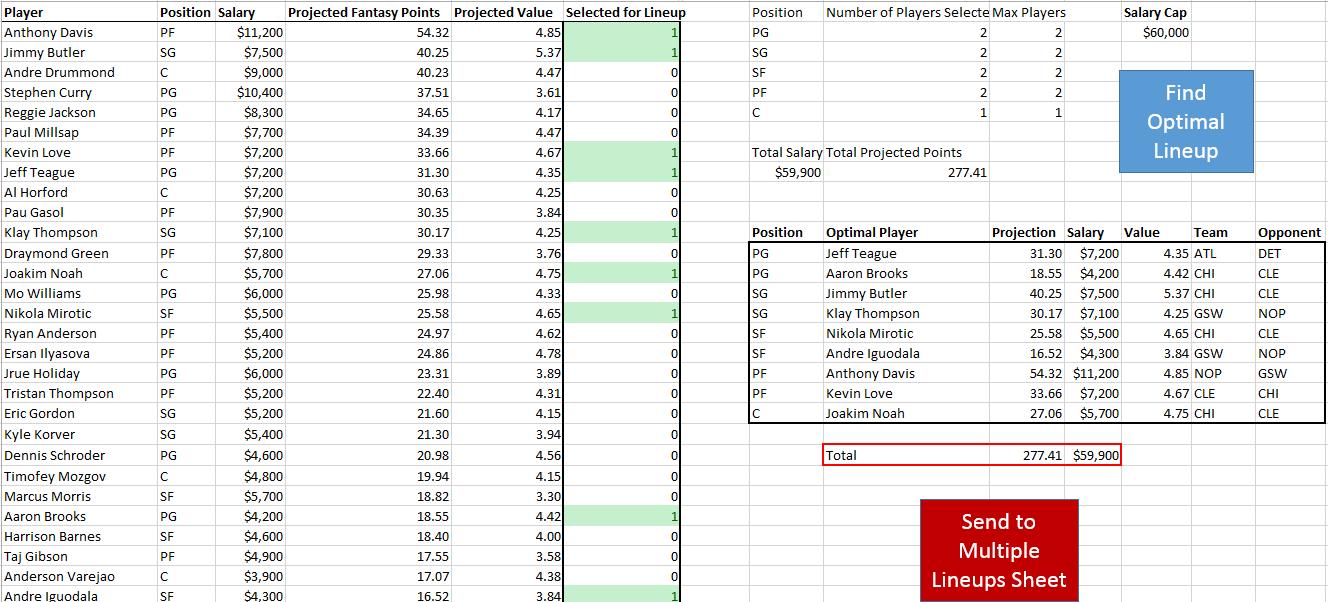 Nba Betting Spreadsheet For Fantasy Basketball Projections Spreadsheet  Hashtag Bg