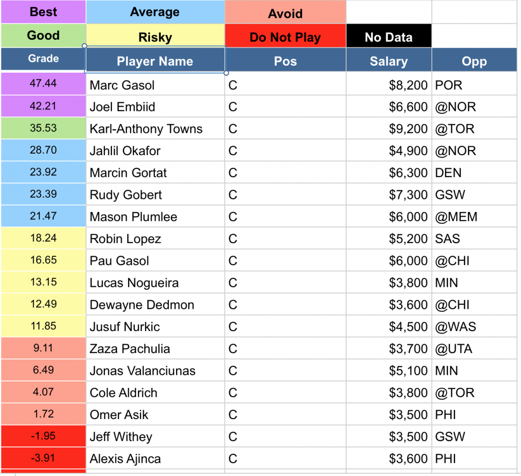 Nba Schedule Spreadsheet Inside Dfs Nba Fanduel Spreadsheet Beta Testing  Goingfor2
