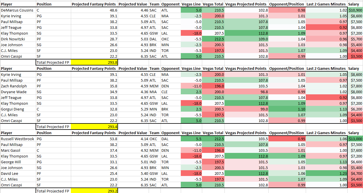 Nba Spreadsheet Inside Daily Fantasy Baskeball Projection Tool, Nba Fantasy Basketball