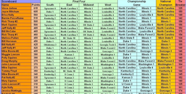 Ncaa Basketball Spreadsheet Pertaining To Ncaa Basketball Spreadsheet  Aljererlotgd