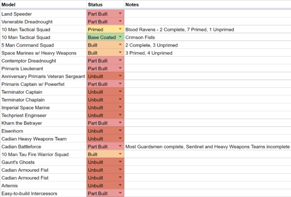 Need A Spreadsheet Within The Hobby Backlog Got Bad Enough That I Need A Spreadsheet To Keep