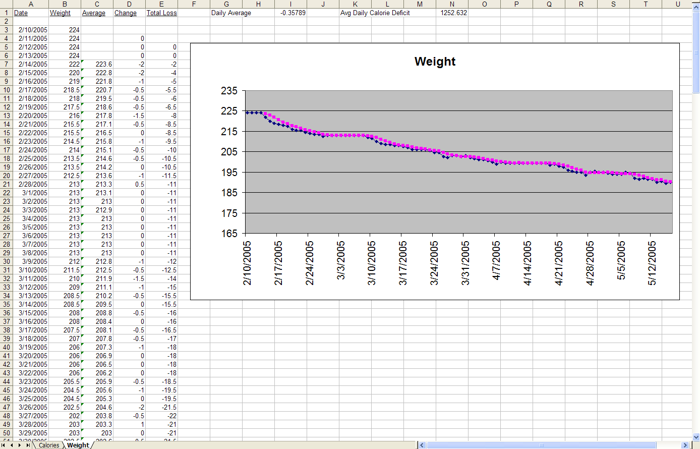 Negative Gearing Spreadsheet For The Diet Spreadsheetjeremy Zawodny Weight Page Example Of