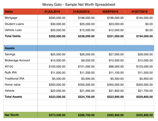 Net Worth Calculator Spreadsheet With Regard To How To Track Your Net Worth  Money Gato