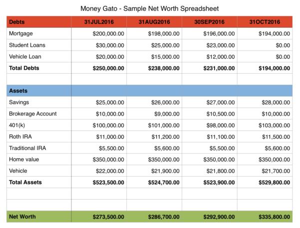 Net Worth Spreadsheet Within Moneygatosamplenetworthspreadsheet  Money Gato