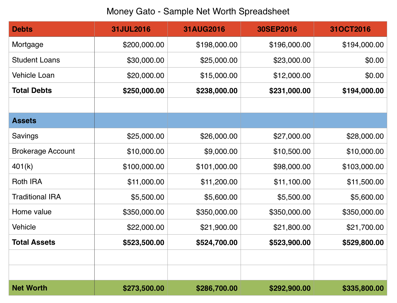 Net Worth Spreadsheet Within Moneygatosamplenetworthspreadsheet  Money Gato