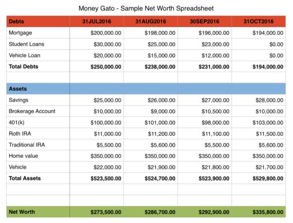 Net Worth Tracker Spreadsheet For Tracking Net Worth  Alex.annafora.co