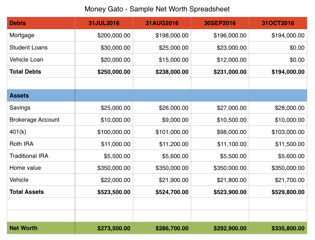 Net Worth Tracker Spreadsheet For Tracking Net Worth  Alex.annafora.co