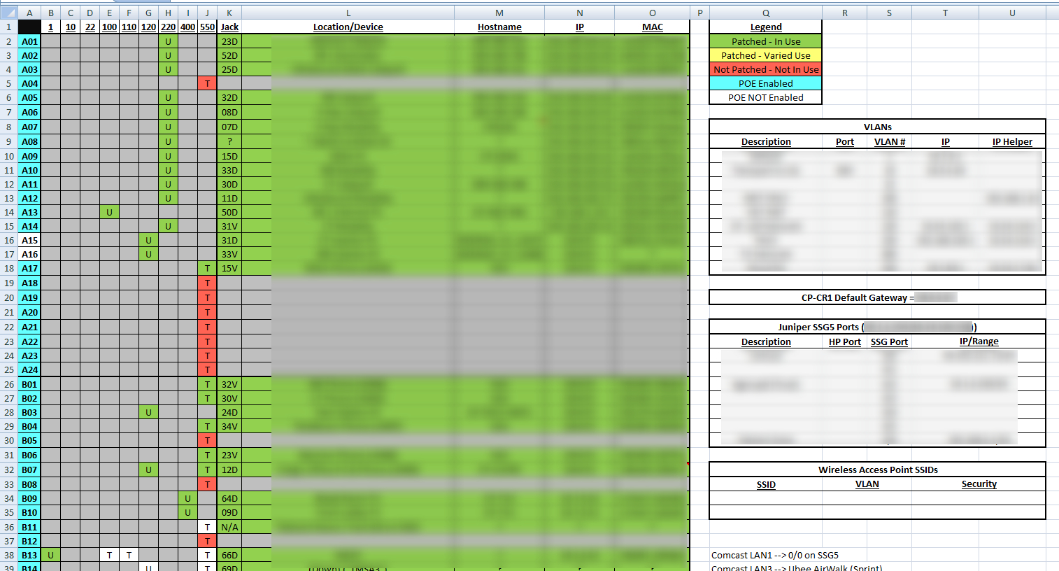Network Cabling Spreadsheet Pertaining To How Do You Document Your Network?  Best Practices