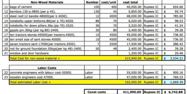 New Home Cost Breakdown Spreadsheet In House Construction Estimate Template Example Sample Residential