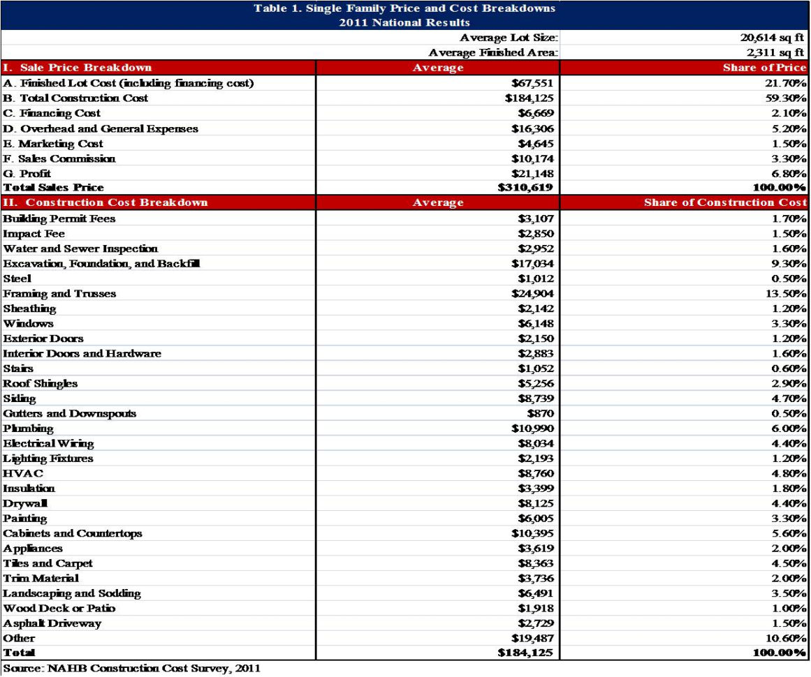 New Home Cost Breakdown Spreadsheet With Regard To Example Of House Construction Budget Spreadsheet New Home Cost