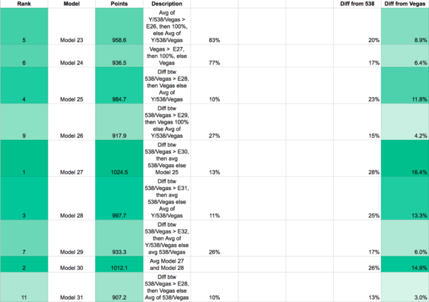 Nfl Confidence Pool Excel Spreadsheet For How I Outsmarted A Fivethirtyeight Forecasting Algorithm