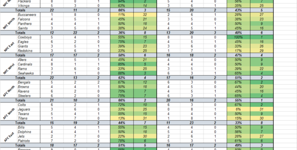Nfl Confidence Pool Excel Spreadsheet For Template] Nfl Office Pool Pick 'em  Stat Tracker : Excel Nfl Confidence Pool Excel Spreadsheet Printable Spreadsheet