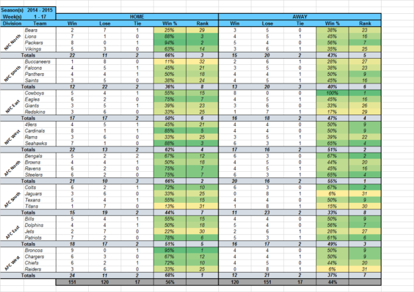 Nfl Confidence Pool Excel Spreadsheet For Template] Nfl Office Pool Pick 'em  Stat Tracker : Excel