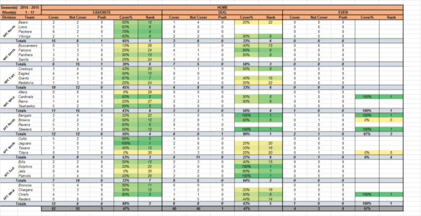 Nfl Confidence Pool Spreadsheet Pertaining To Template] Nfl Office Pool Pick 'em  Stat Tracker : Excel