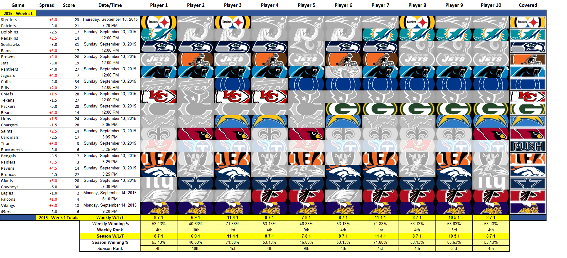 Nfl Picks Spreadsheet In Nfl Pick 'em  In Ms Excel : Excel