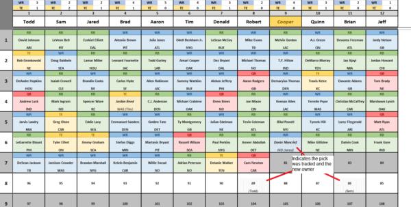 Nfl Picks Spreadsheet Within Csg Fantasy Football Spreadsheet V6.0 : Fantasyfootball