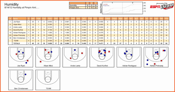 Nfl Scores Spreadsheet For College Football Spreadsheet Elegant Football Score Sheet Format