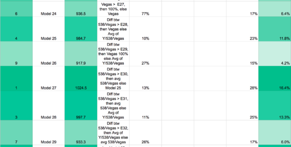 Nfl Scores Spreadsheet Pertaining To How I Outsmarted A Fivethirtyeight Forecasting Algorithm