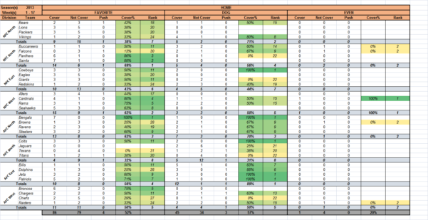 Nfl Spreadsheet In Nfl Pick 'em  In Ms Excel : Excel