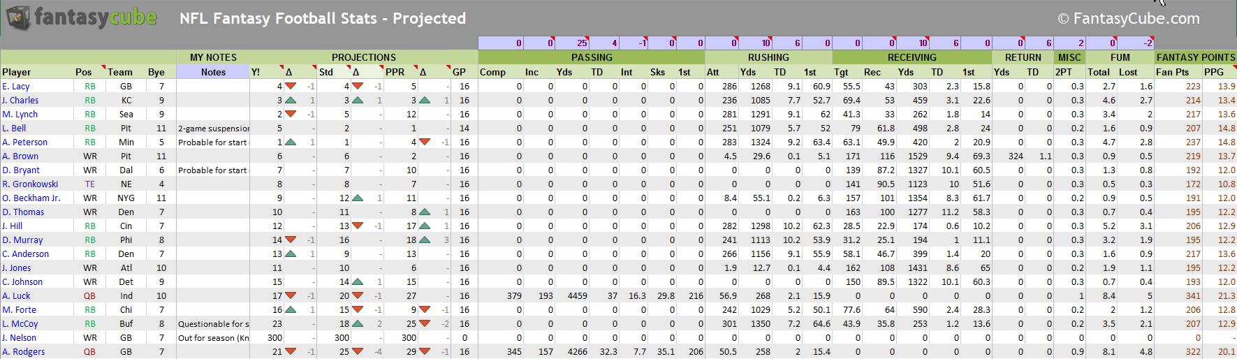 Nfl Stats Spreadsheet Throughout 2017 Nfl Schedule Excel – Temen
