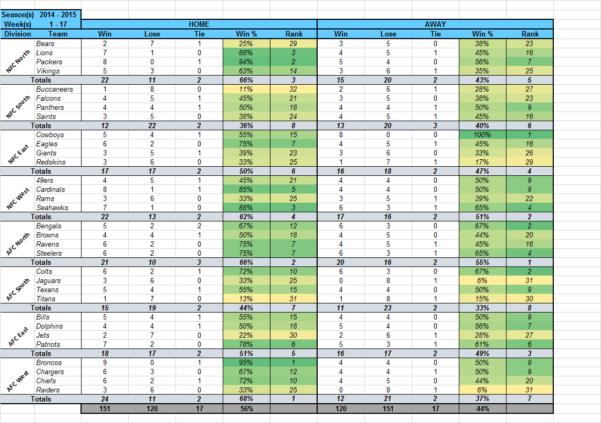 Nfl Suicide Pool Spreadsheet Inside Template] Nfl Office Pool Pick 'em  Stat Tracker : Excel