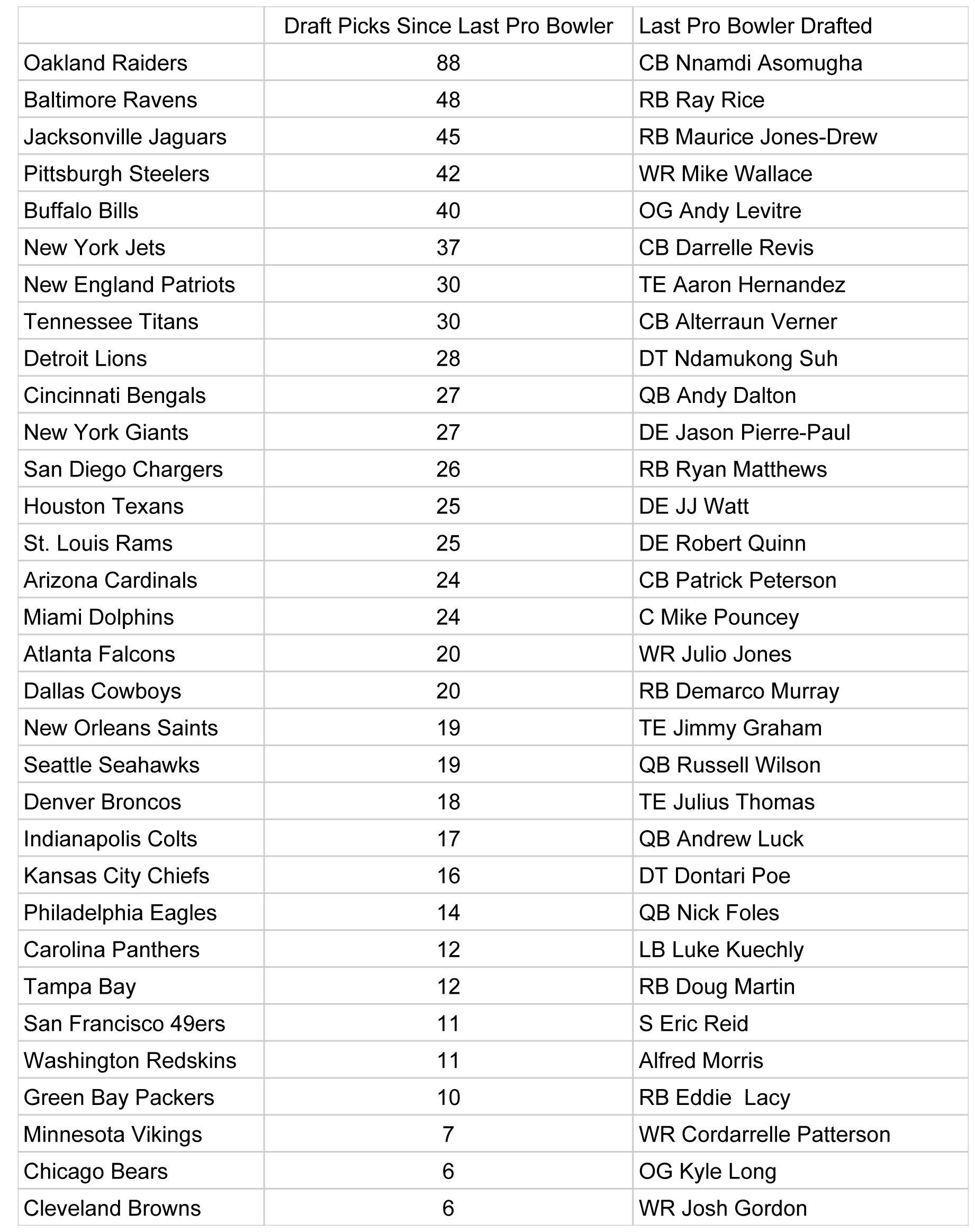 Nfl Teams Spreadsheet Inside Nfl Teams Spreadsheet  Aljererlotgd