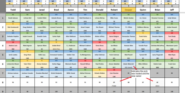 Nfl Teams Spreadsheet Intended For Csg Fantasy Football Spreadsheet V6.0 : Fantasyfootball