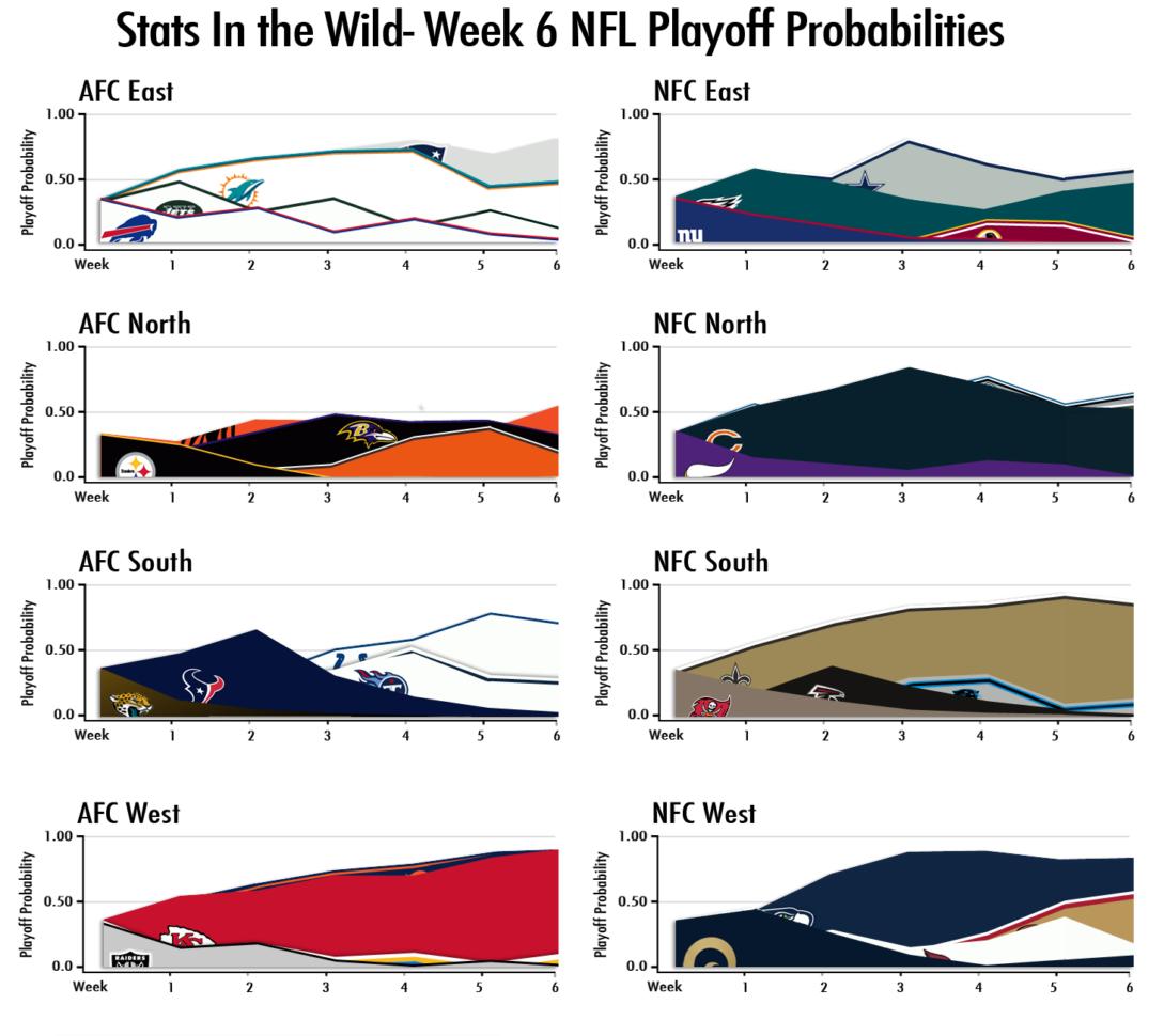 Nfl Week 6 Spreadsheet Regarding Week 6 Nfl Playoff Probabilities  Stats In The Wild