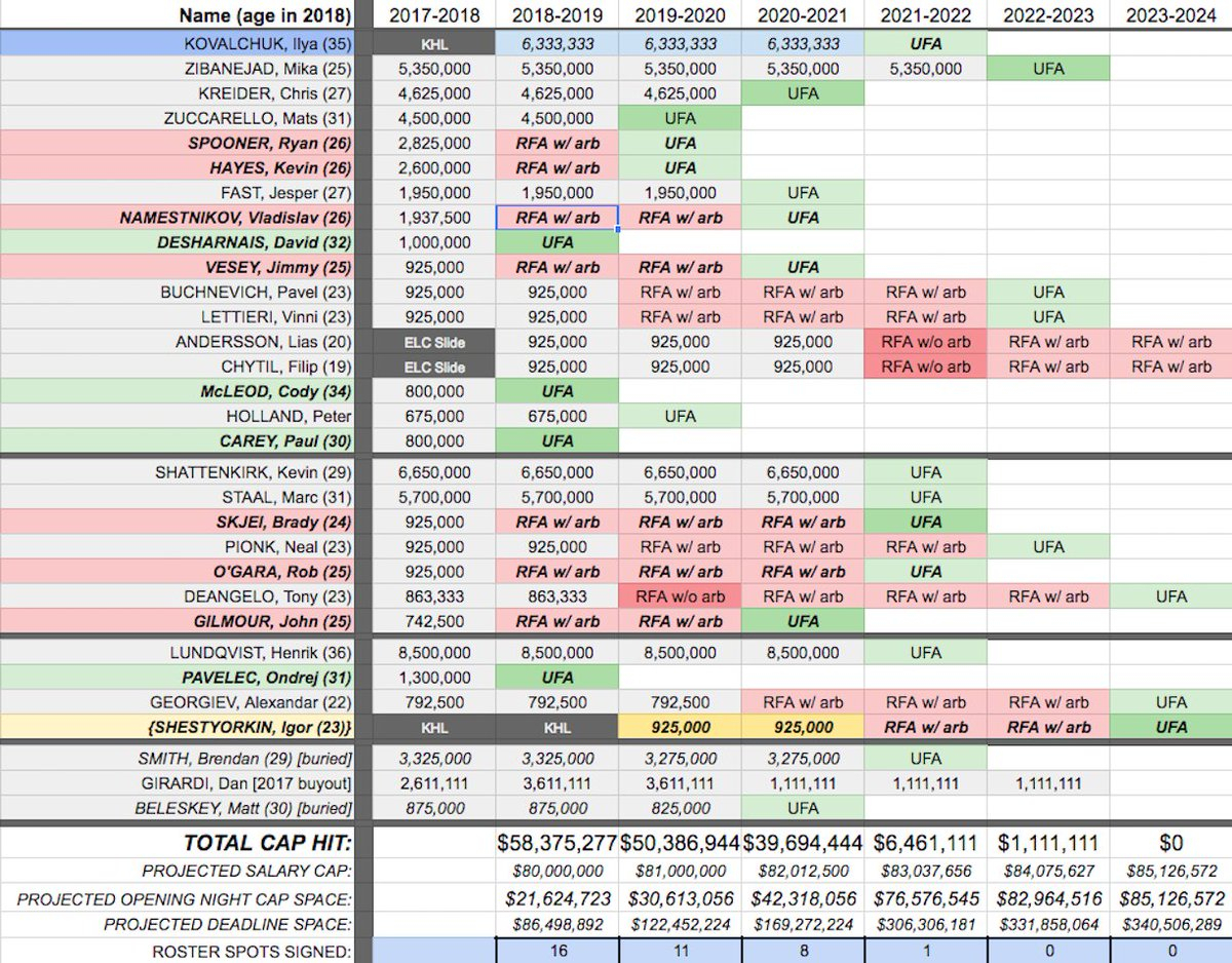 "Nhl Spreadsheet Intended For Hockeystatminer On Twitter: ""#nyr Offseason Spreadsheet Estimated"