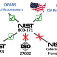 Nist 800 171 Spreadsheet Regarding Sheet Nistreadsheet Compliance Solutions Criteria Far Cybersecurity
