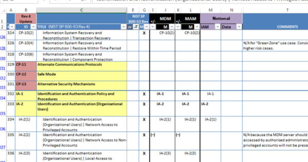 Nist 800 53 Controls Spreadsheet Xls Regarding Nist 80053A Fisma Controls Extracted In Xls  Csv