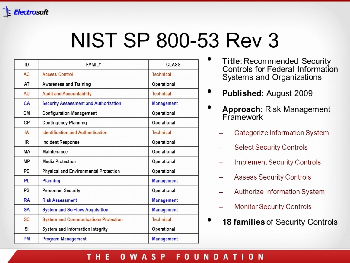 Nist 800 53 Controls Spreadsheet Xls Regarding Nist Controls Spreadsheet Picture Of Rev Qualads  Askoverflow