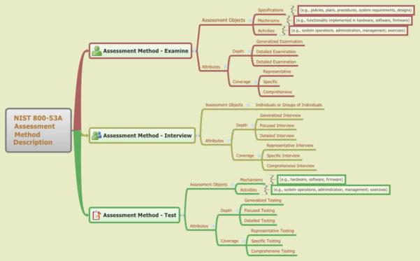 Nist 800 53 Rev 5 Controls Spreadsheet Inside Nist Security Controls Checklist  Homebiz4U2Profit