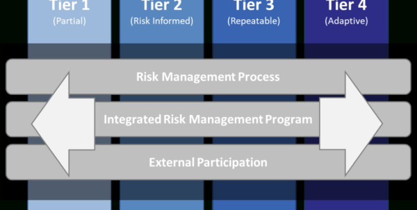 Nist Cybersecurity Framework Spreadsheet In An Introduction To The Components Of The Framework  Nist