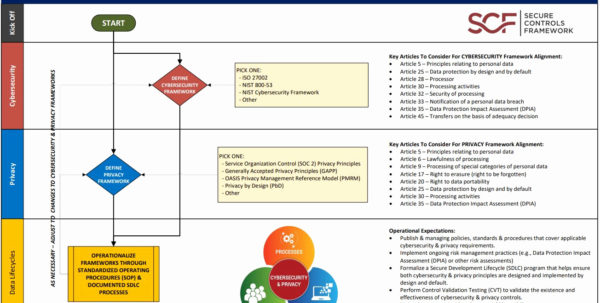 Nist Cybersecurity Framework Spreadsheet Inside Nist Cybersecurity Framework Spreadsheet New Eu Gdprliance Criteria Nist Cybersecurity Framework Spreadsheet Spreadsheet Download