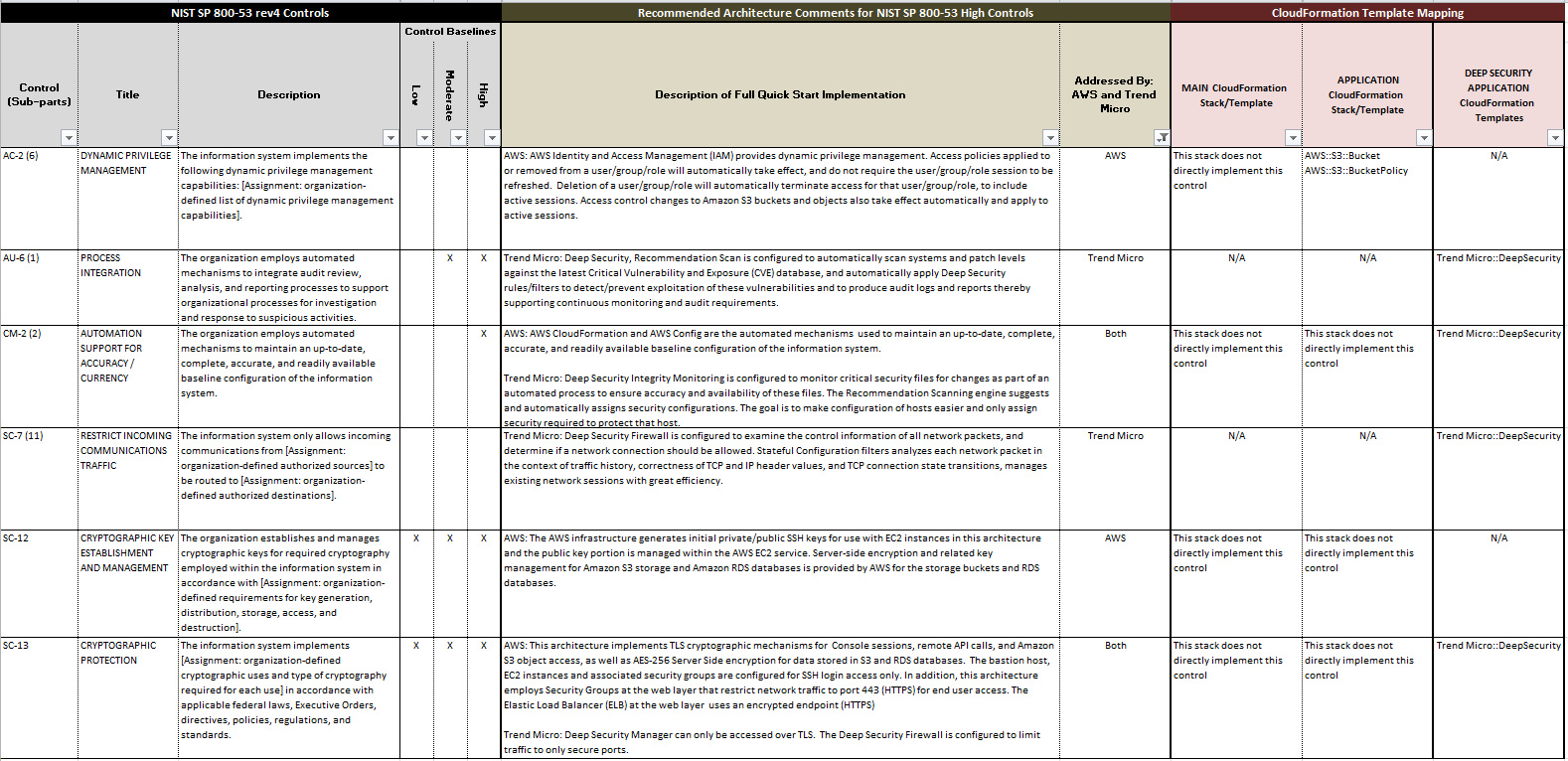 Nist Cybersecurity Framework Spreadsheet Intended For Nist Cybersecurity Framework Spreadsheet – Spreadsheet Collections