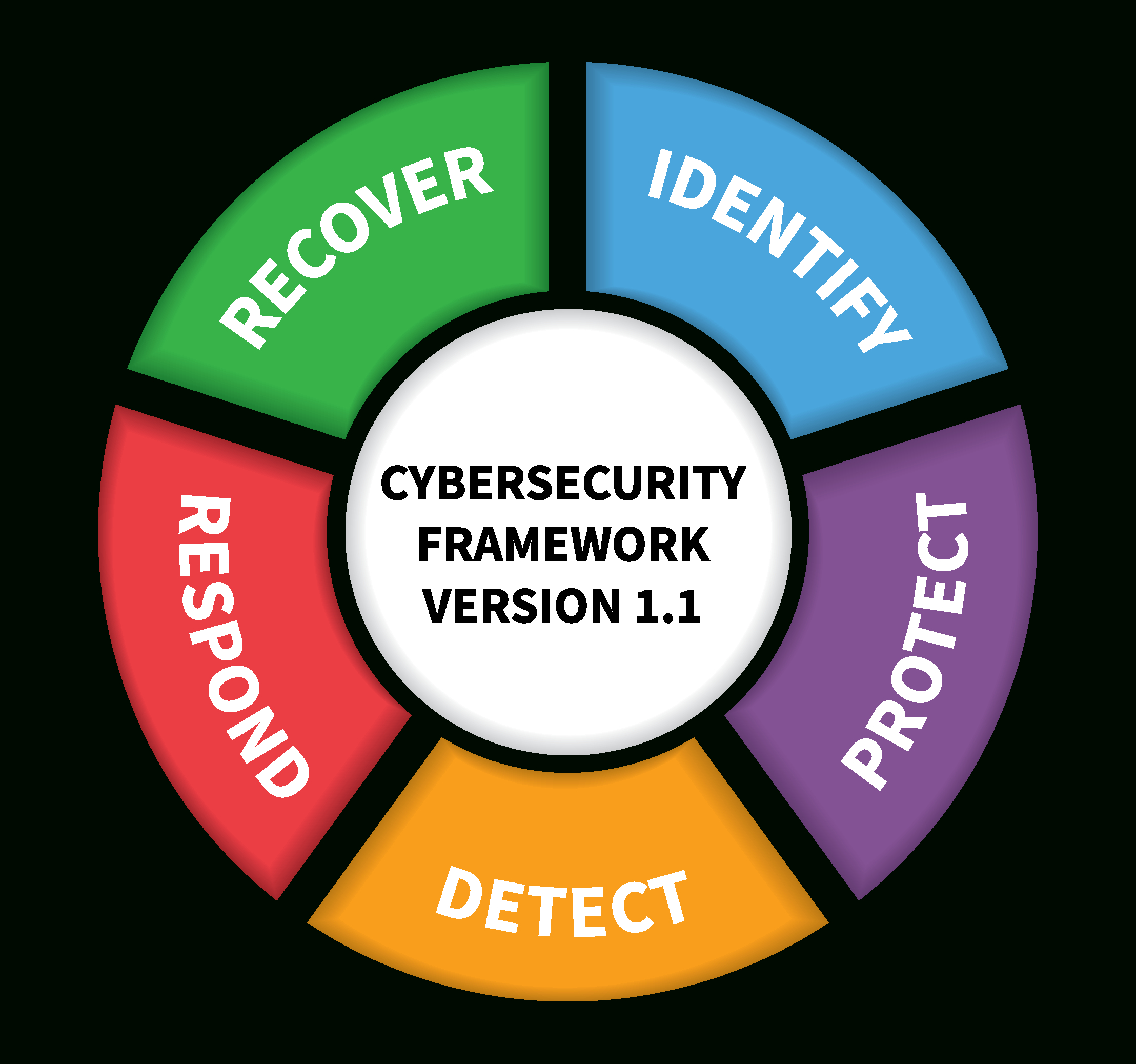 Nist Cybersecurity Framework Spreadsheet Intended For Nist Releases Version 1.1 Of Its Popular Cybersecurity Framework  Nist