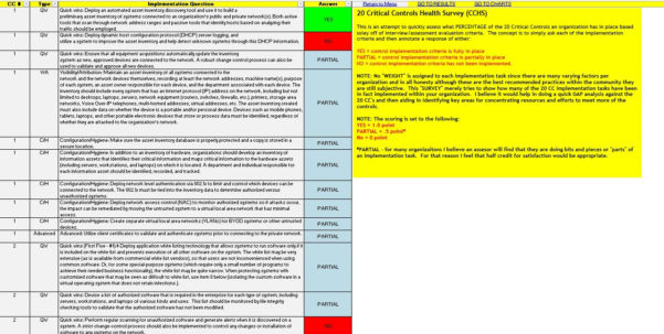Nist Cybersecurity Framework Spreadsheet Within Nist Cybersecurity Framework Spreadsheet Security Controls Checklist