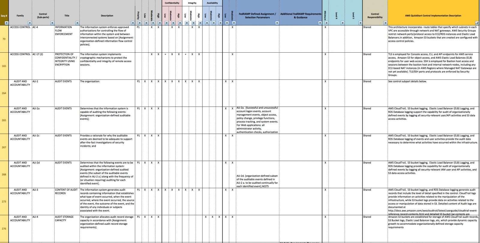 Nist Sp 800 53 Rev 4 Spreadsheet With Regard To Nist Sp 800 53 Rev 4 Spreadsheet  Readleaf Document