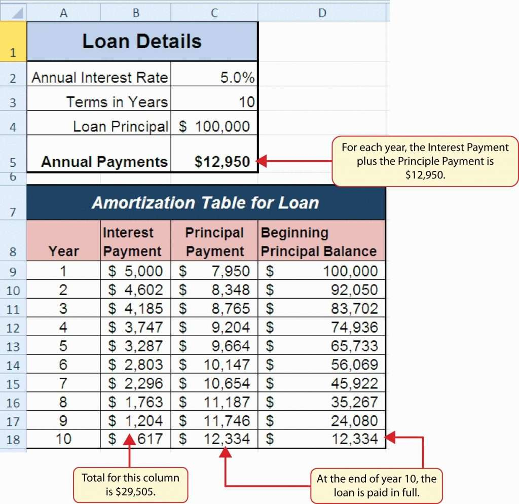 Novated Lease Spreadsheet Pertaining To Lease Amortization Schedule Excel Template As Well As Example