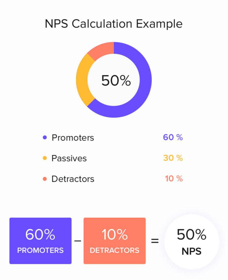 Nps Spreadsheet Template With Net Promoter Score Nps Survey Template  Zoho Survey