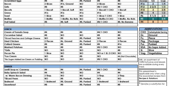 Nutrition Spreadsheet Template Regarding Nutrition Spreadsheet Simple Google Spreadsheet Templates Excel